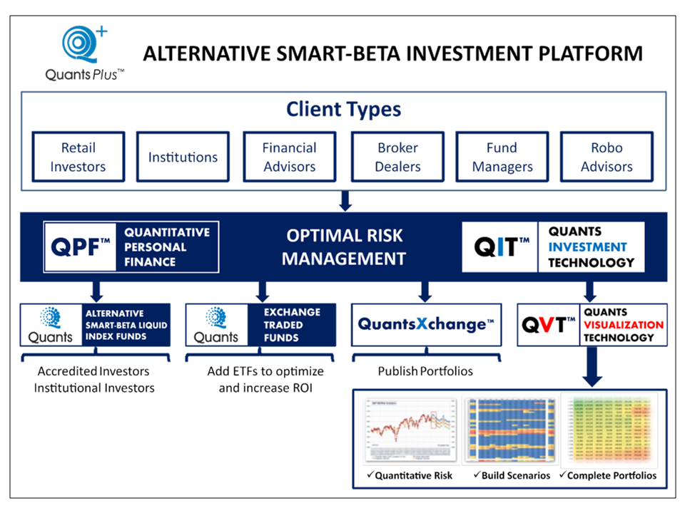Quants | Alternative Investment Platform